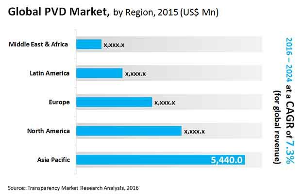 pvd market