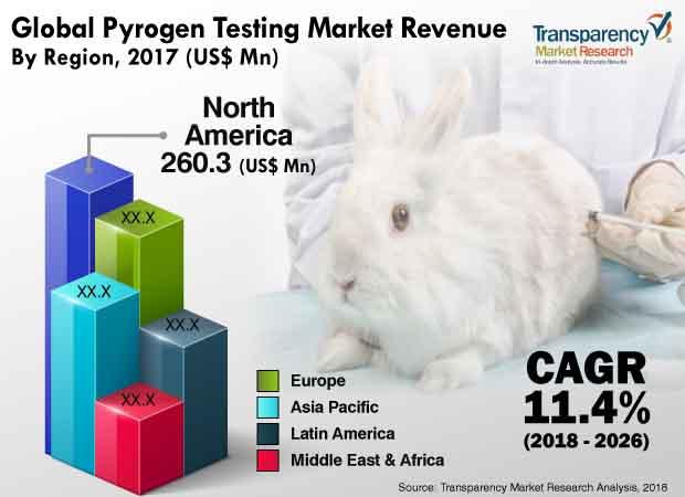 pyrogen testing industry