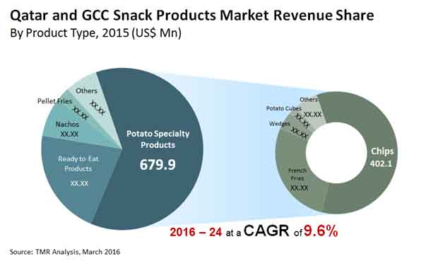 qatar-and-gcc-snack-products-market-revenue-share