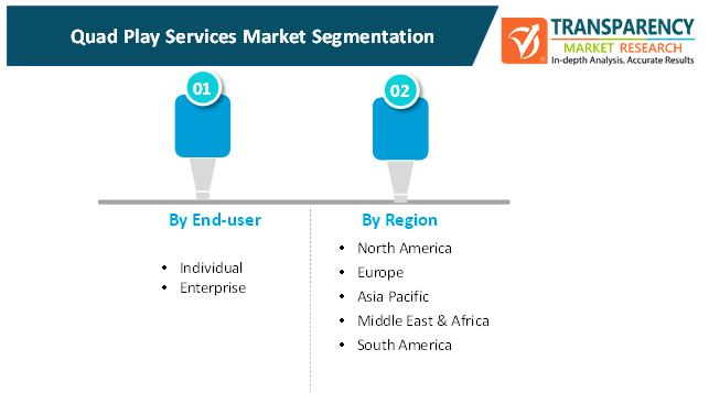 quad play services market 2