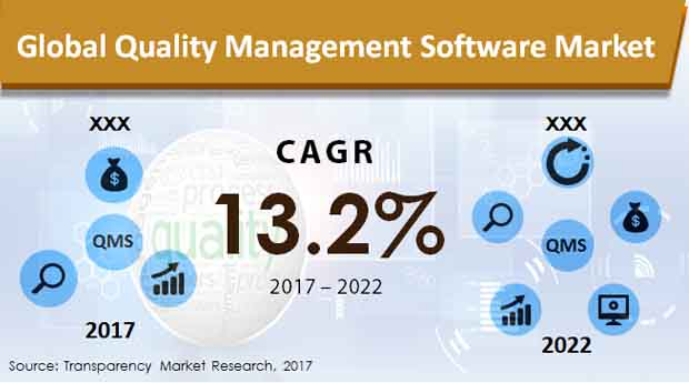 quality management software market