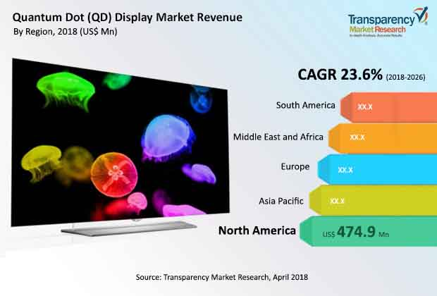 quantum-dot-display-market.jpg