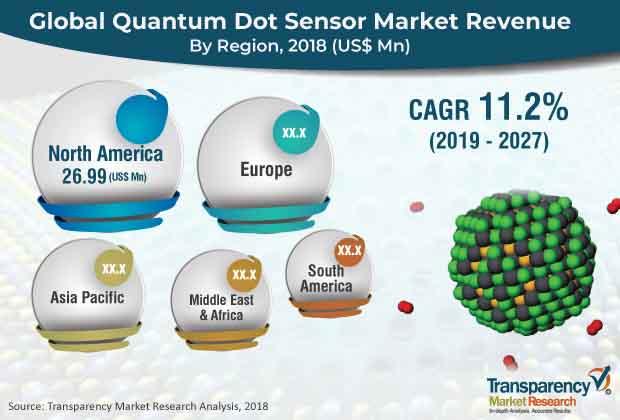 quantum dot sensor market