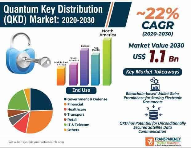 quantum key distribution (qkd) market infographic