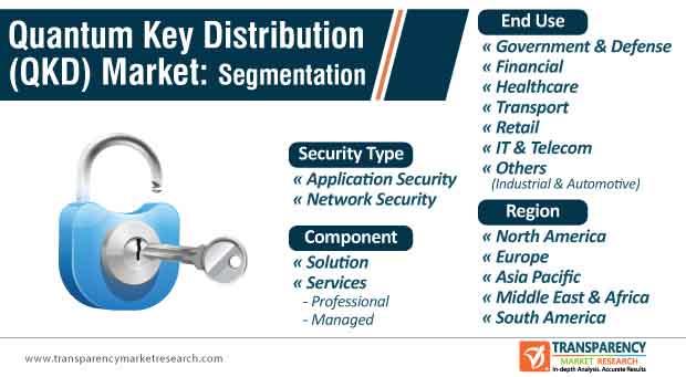 quantum key distribution (qkd) market segmentation