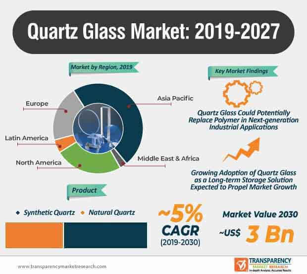 quartz glass market infographic