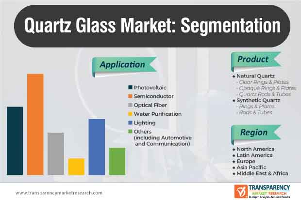 quartz glass market segmentation