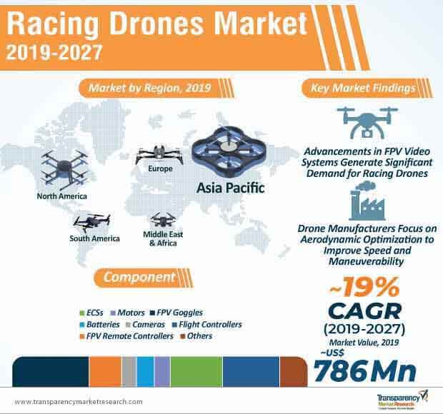 Racing Drones  Market Insights, Trends & Growth Outlook