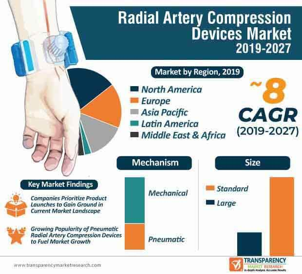 Radial Artery Compression Devices  Market Insights, Trends & Growth Outlook