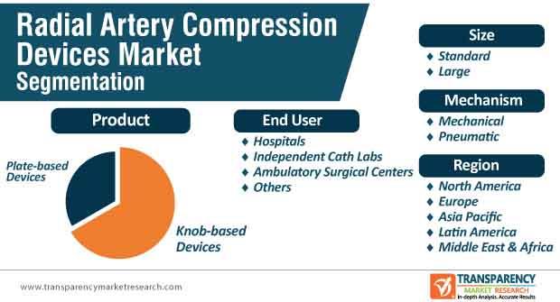 radial artery compression devices segmentation