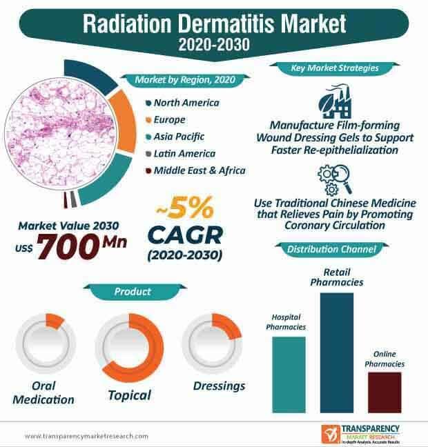 radiation dermatitis market infographic