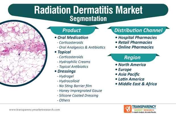 radiation dermatitis market segmentation