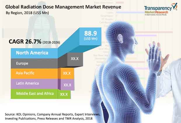 Radiation Dose Management  Market