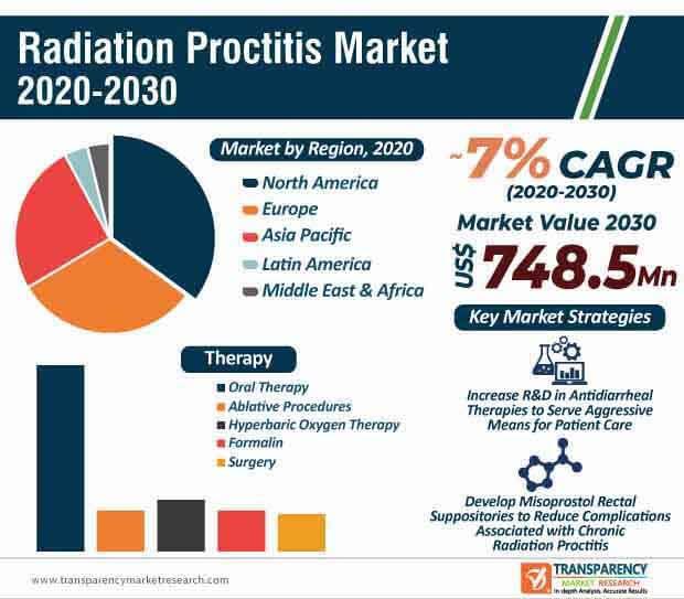 radiation proctitis market infographic