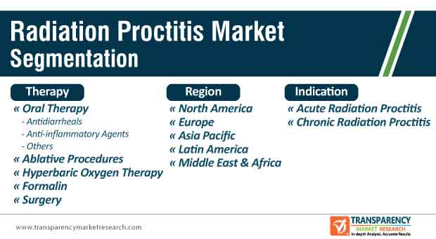 radiation proctitis market segmentation
