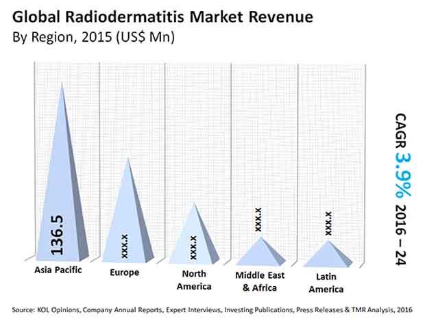radiodermatitis-market