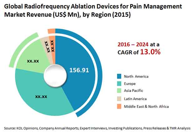 radiofrequency ablation devices for pain management market