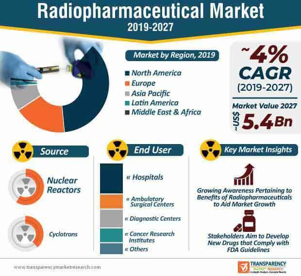 Radiopharmaceutical  Market Insights, Trends & Growth Outlook