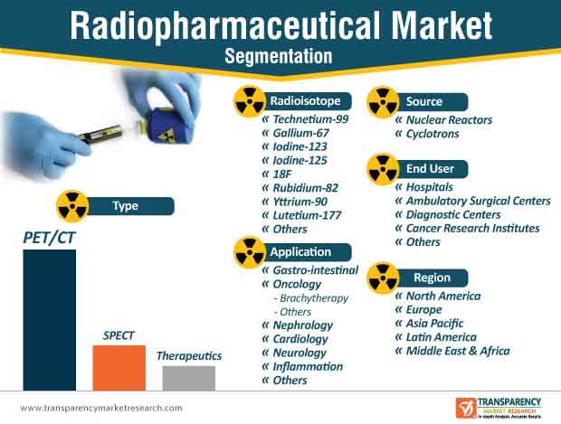 radiopharmaceutical market segmentation