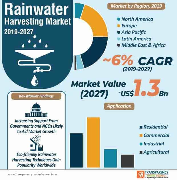 rainwater harvesting market infographic