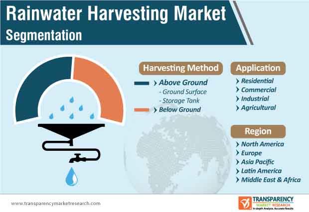 rainwater harvesting market segmentation