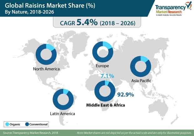 raisins market
