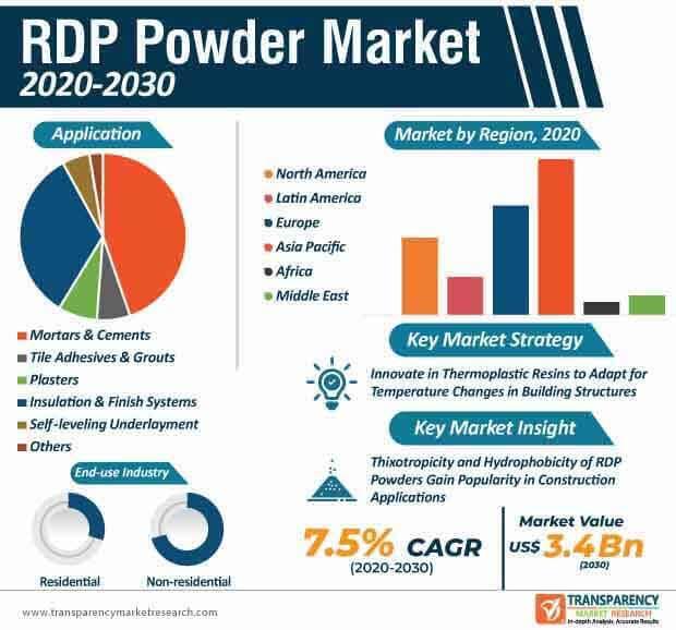 rdp powder market infographic