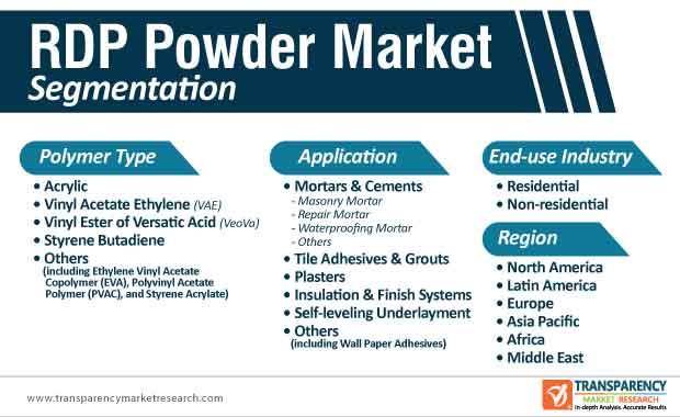 rdp powder market segmentation
