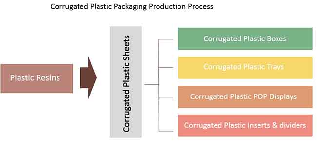 re-usable-corrugated-plastic-packaging-market-0.jpg
