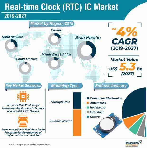 real time clock rtc ic market infographic