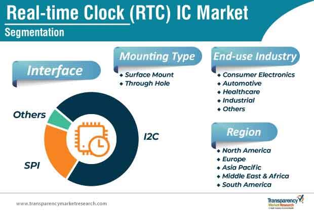 real time clock rtc ic market segmentation