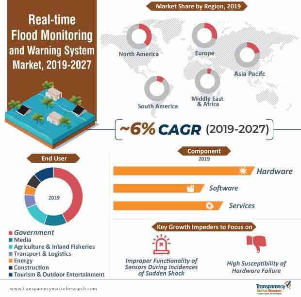 real time flood monitoring warning system market infographic