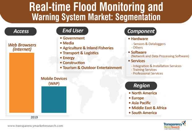 real time flood monitoring warning system market segmentation
