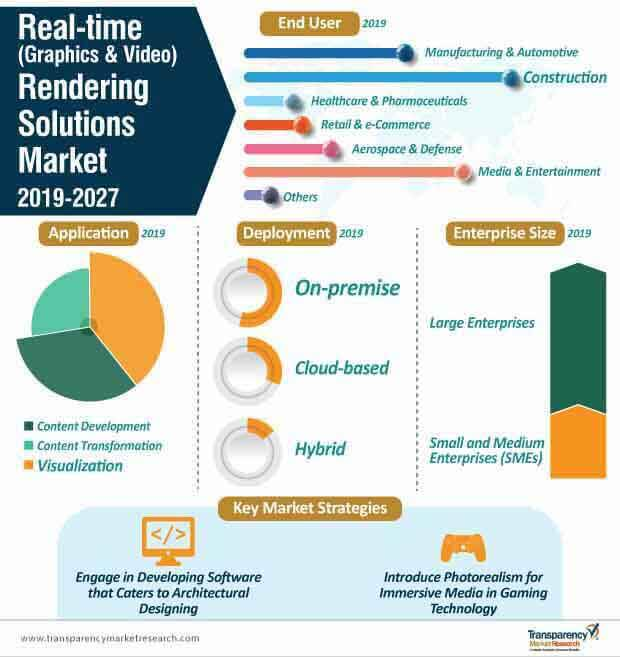 real time graphics video rendering solutions market infographic