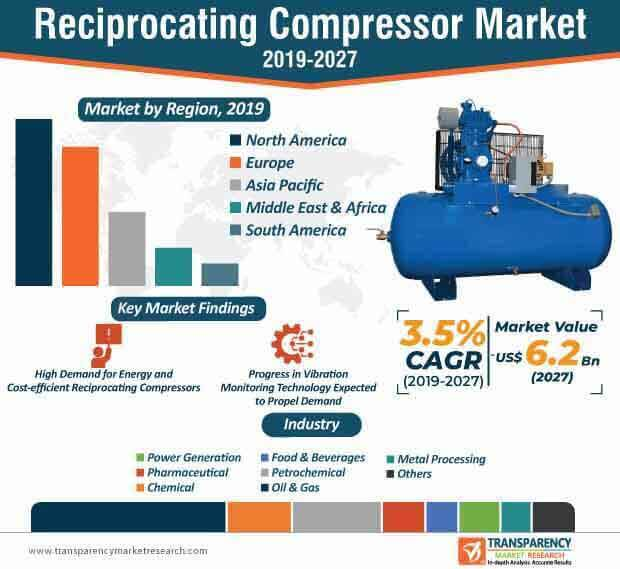 reciprocating compressor market infographic