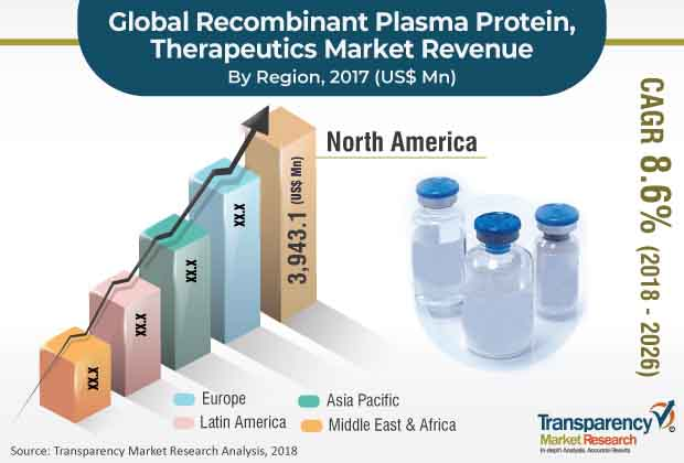 Recombinant Plasma Protein Therapeutics  Market Insights, Trends & Growth Outlook