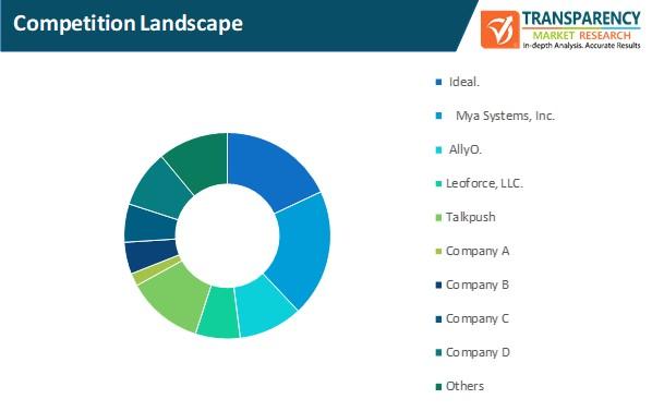 recruitment chatbot market competition landscape