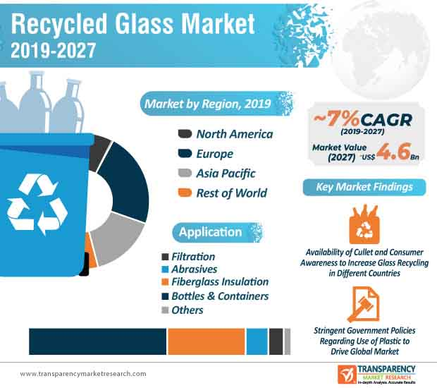 Recycled Glass  Market Insights, Trends & Growth Outlook