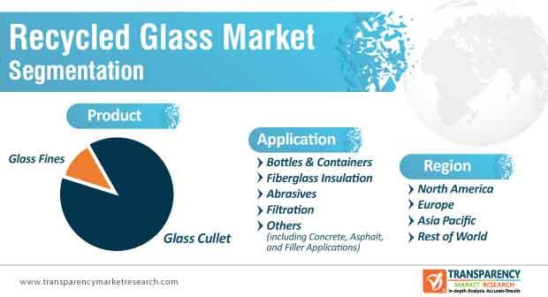 recyclable glass market segmentation