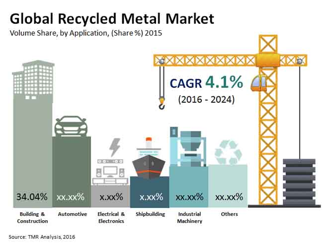 recycled-metal-market