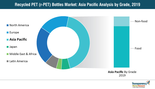 recycled pet r pet bottles market asia pacific