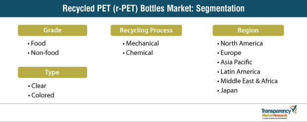 recycled pet r pet bottles market segmentation
