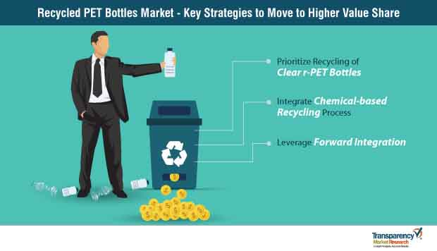recycled pet r0pet bottles market strategy