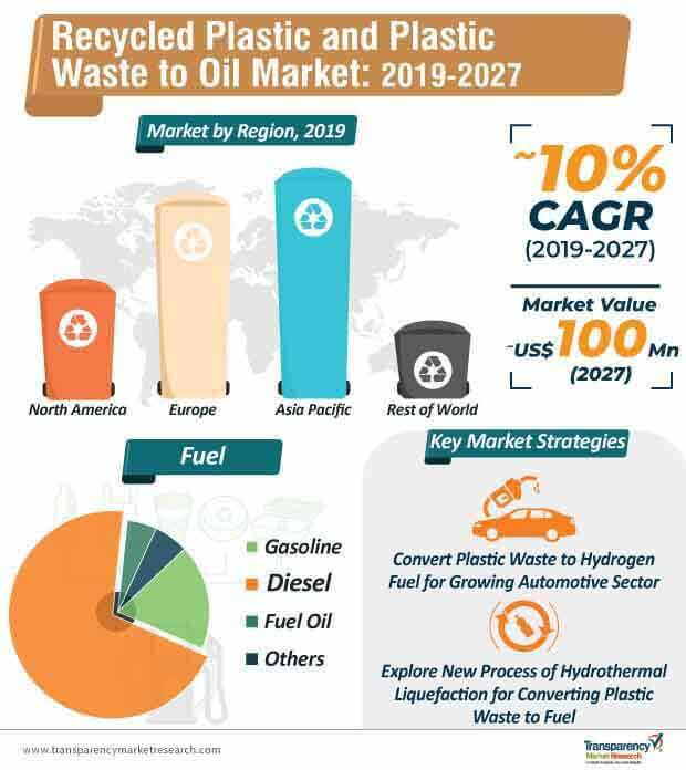 recycled plastic and plastic waste to oil market infographic