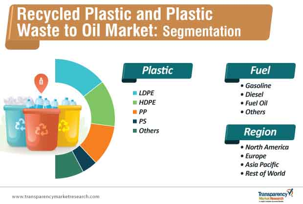 recycled plastic and plastic waste to oil market segmentation