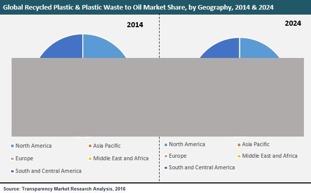 recycled-plastics-plastic-waste-oil-market
