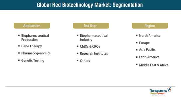 red biotechnology market segmentation