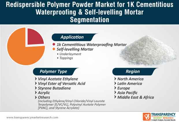 redispersible polymer powder market for 1k cementitious waterproofing self levelling mortar market segmentation