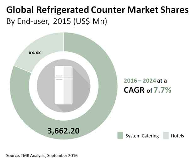 refrigerated counter market