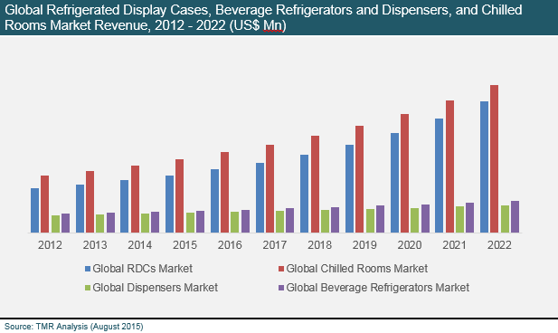 refrigerated-display-cases-chilled-rooms-2015-market